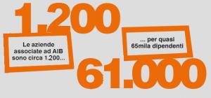 I numeri di AIB